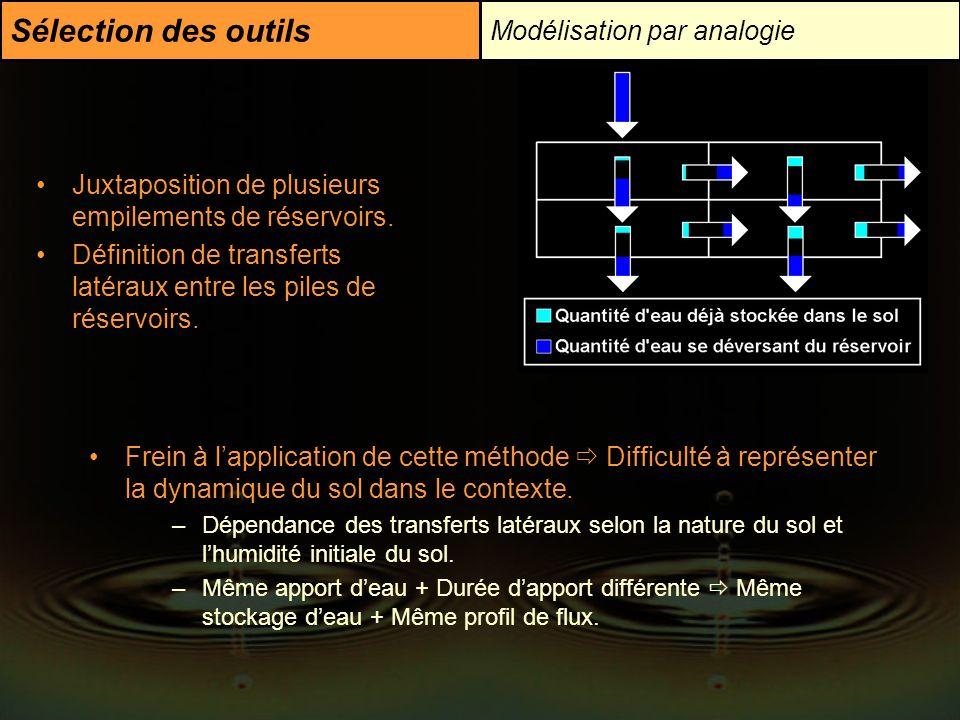 Sélection des outils Modélisation par analogie