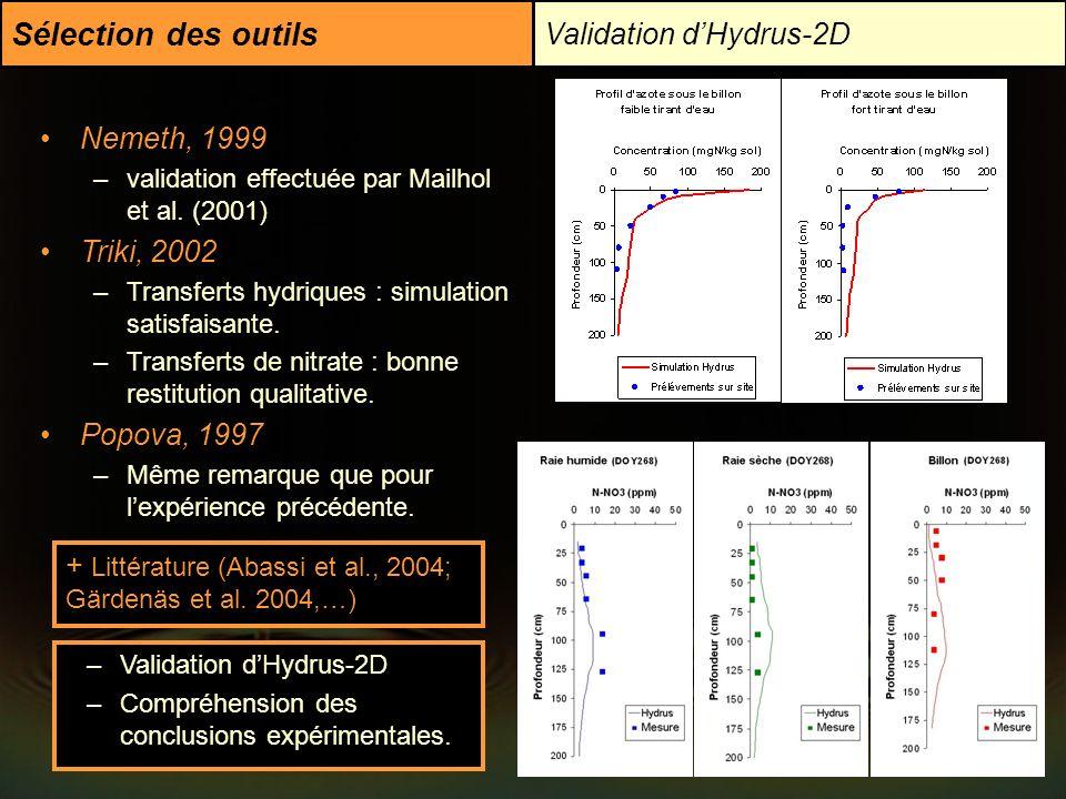 Sélection des outils Validation d'Hydrus-2D Nemeth, 1999 Triki, 2002