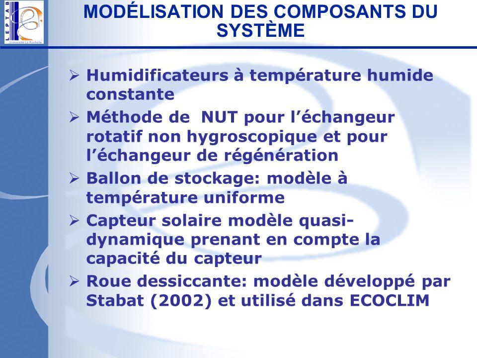MODÉLISATION DES COMPOSANTS DU SYSTÈME