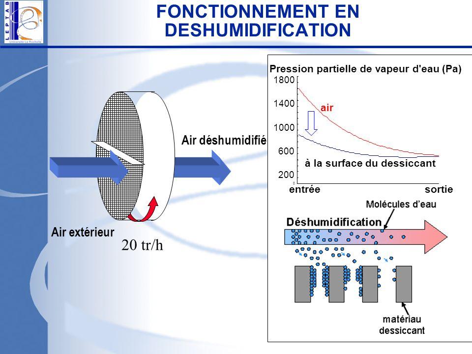 FONCTIONNEMENT EN DESHUMIDIFICATION