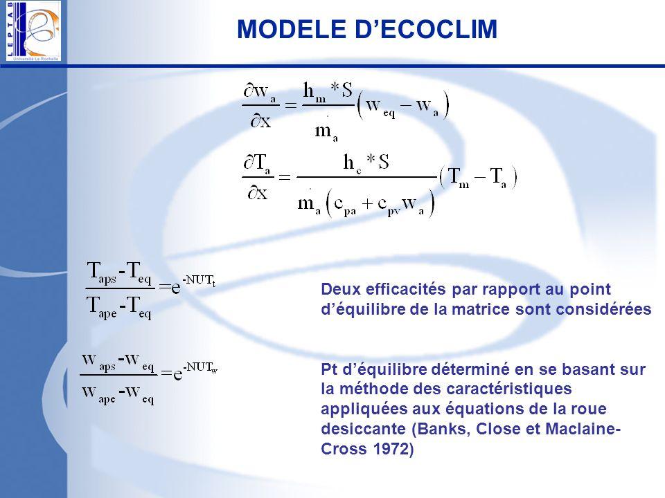 MODELE D'ECOCLIM Deux efficacités par rapport au point d'équilibre de la matrice sont considérées.