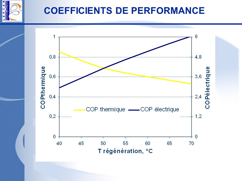COEFFICIENTS DE PERFORMANCE