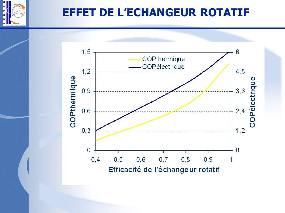 EFFET DE L'ECHANGEUR ROTATIF