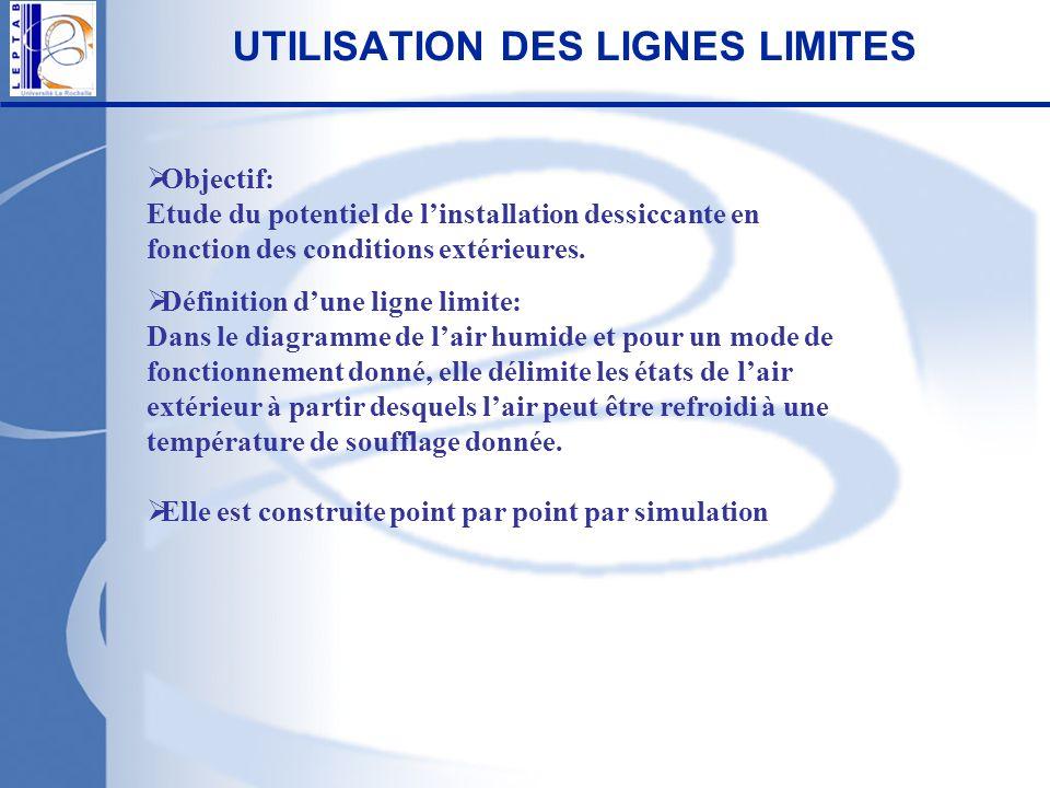 UTILISATION DES LIGNES LIMITES