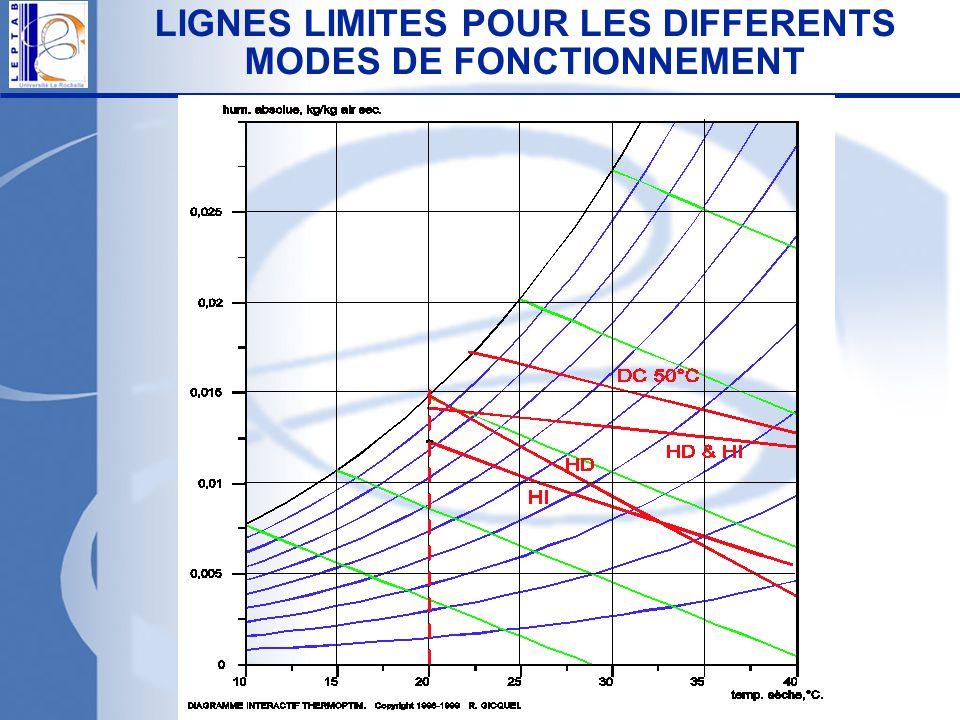 LIGNES LIMITES POUR LES DIFFERENTS MODES DE FONCTIONNEMENT