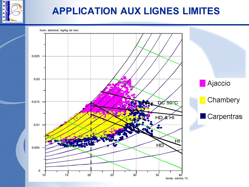 APPLICATION AUX LIGNES LIMITES