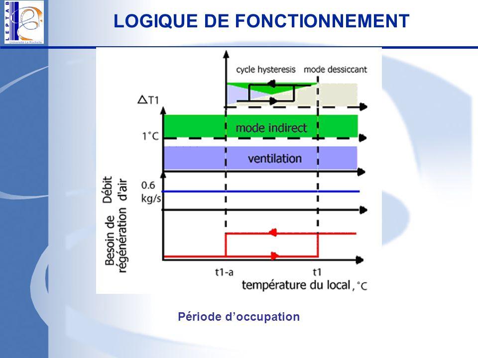 LOGIQUE DE FONCTIONNEMENT