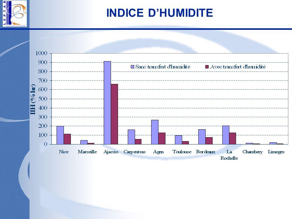 INDICE D'HUMIDITE