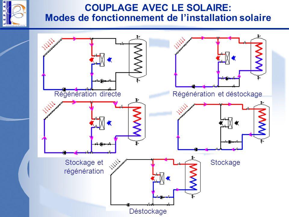 COUPLAGE AVEC LE SOLAIRE: Modes de fonctionnement de l'installation solaire