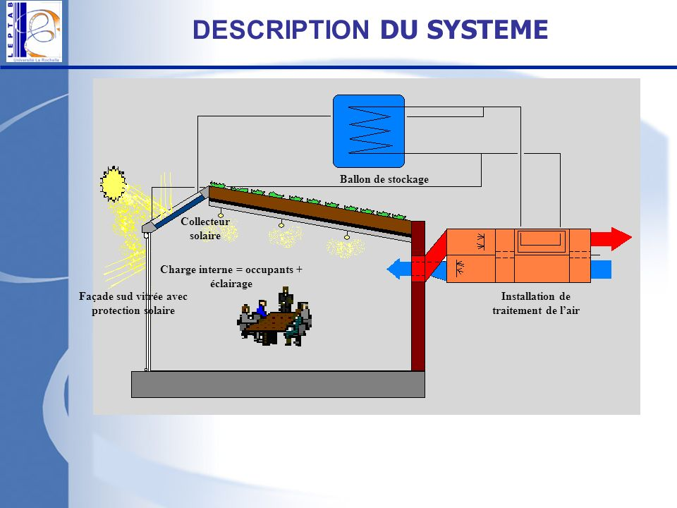 DESCRIPTION DU SYSTEME