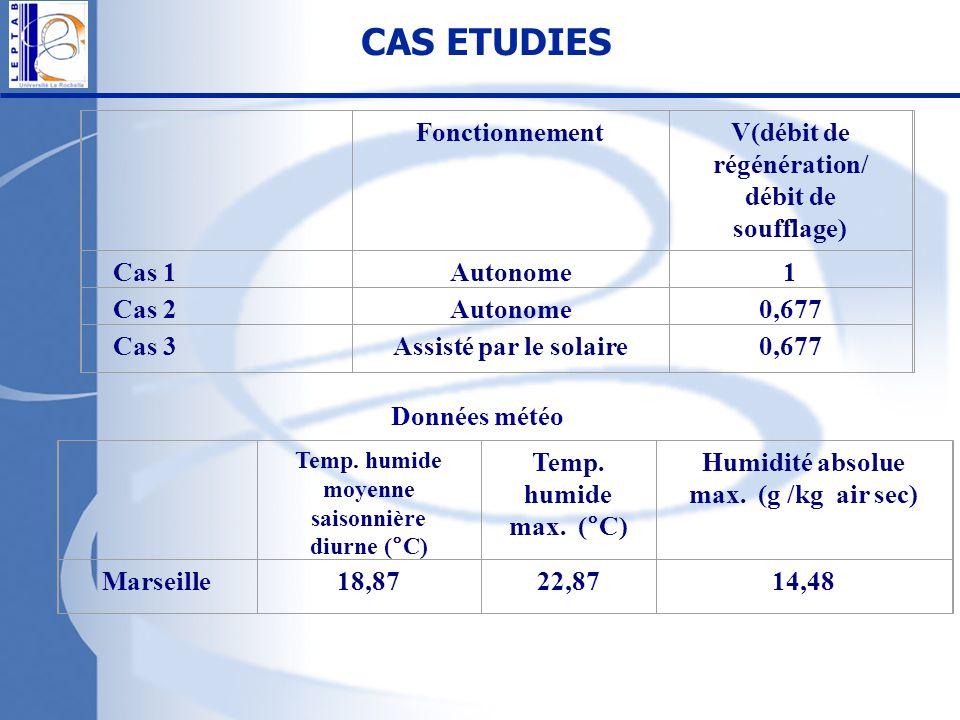 CAS ETUDIES Fonctionnement