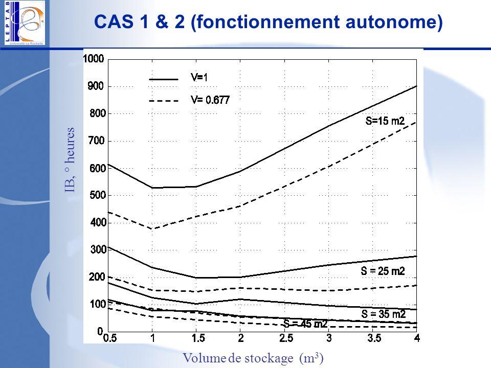CAS 1 & 2 (fonctionnement autonome)
