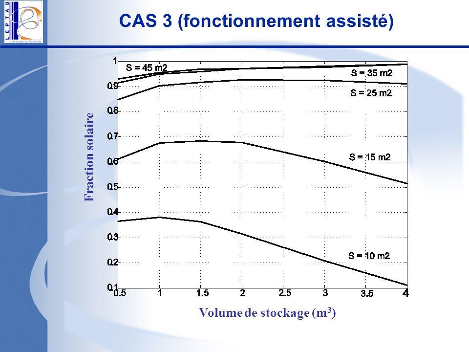 CAS 3 (fonctionnement assisté)