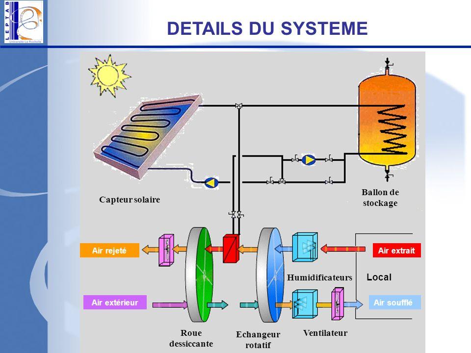 DETAILS DU SYSTEME Ballon de stockage Capteur solaire Humidificateurs