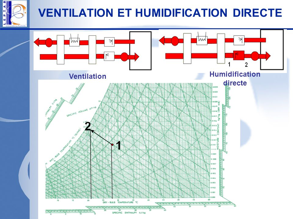 VENTILATION ET HUMIDIFICATION DIRECTE