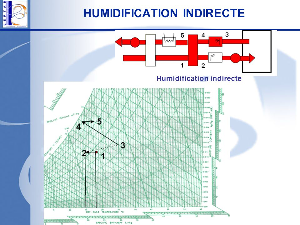 HUMIDIFICATION INDIRECTE