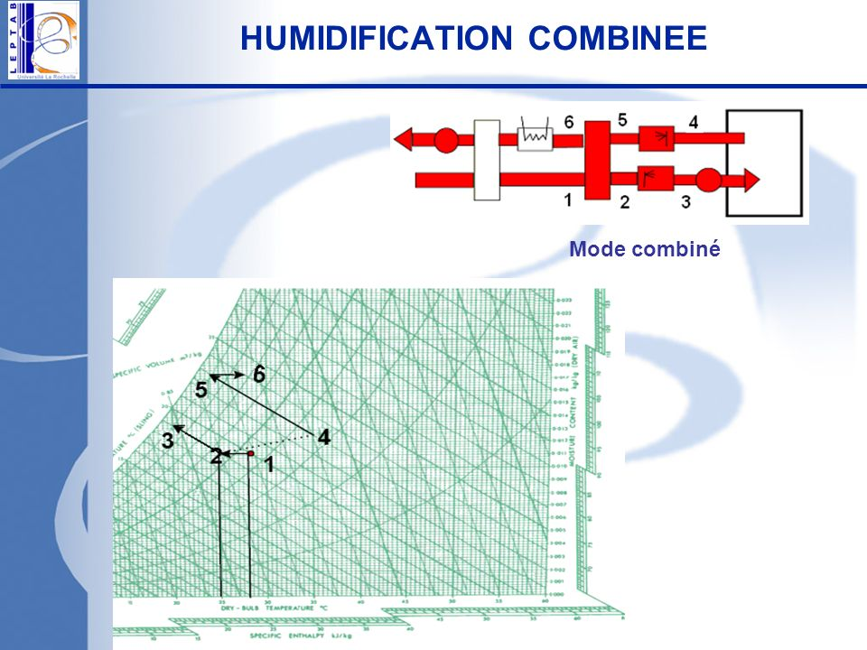 HUMIDIFICATION COMBINEE