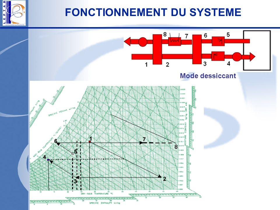 FONCTIONNEMENT DU SYSTEME