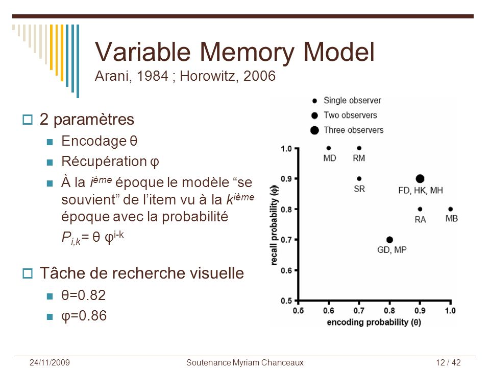 Variable Memory Model Arani, 1984 ; Horowitz, 2006