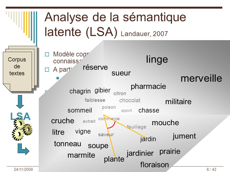 Analyse de la sémantique latente (LSA) Landauer, 2007