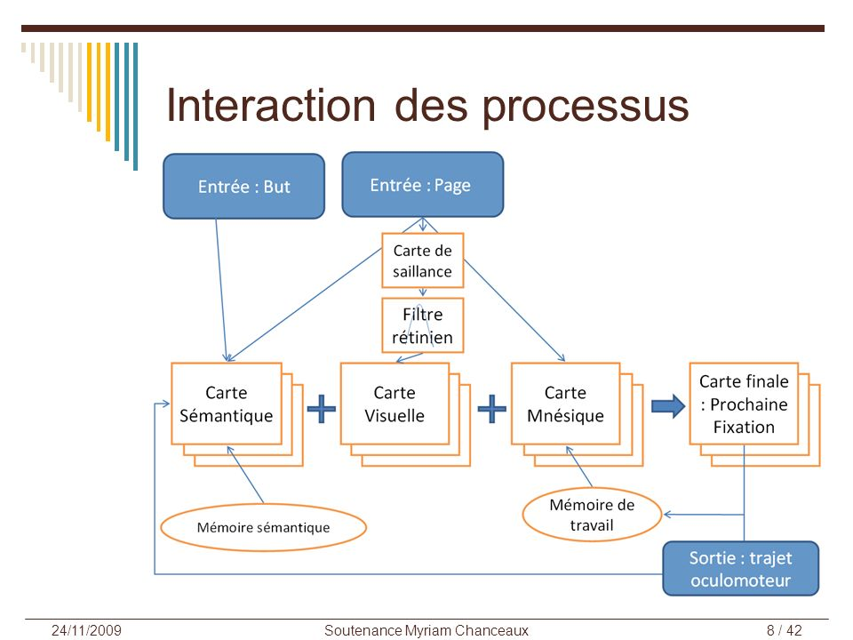 Interaction des processus