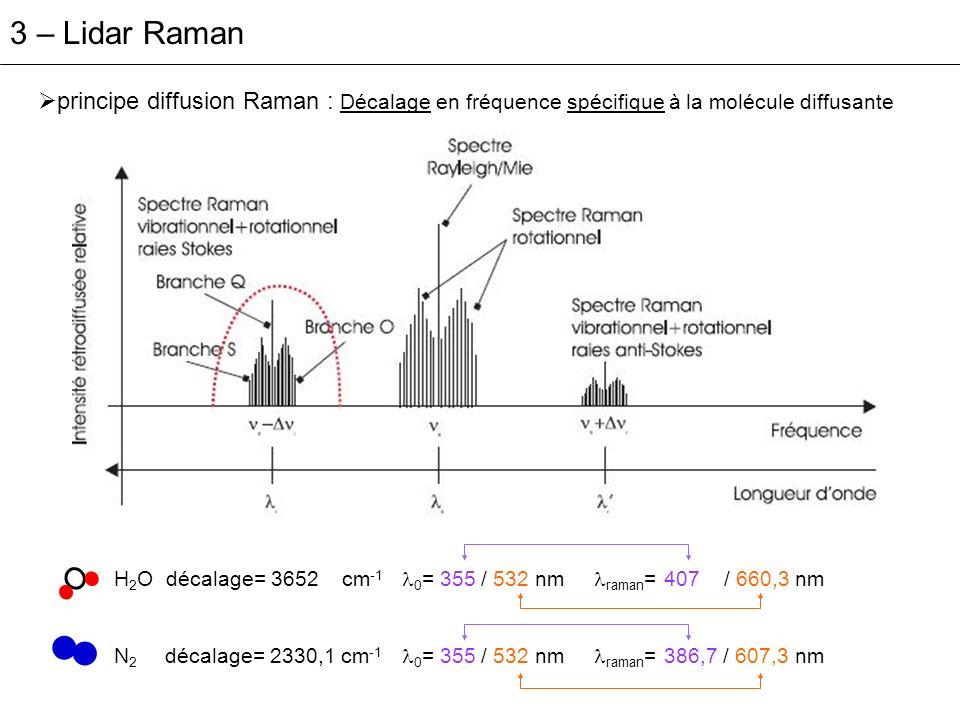 3 – Lidar Raman principe diffusion Raman : Décalage en fréquence spécifique à la molécule diffusante.