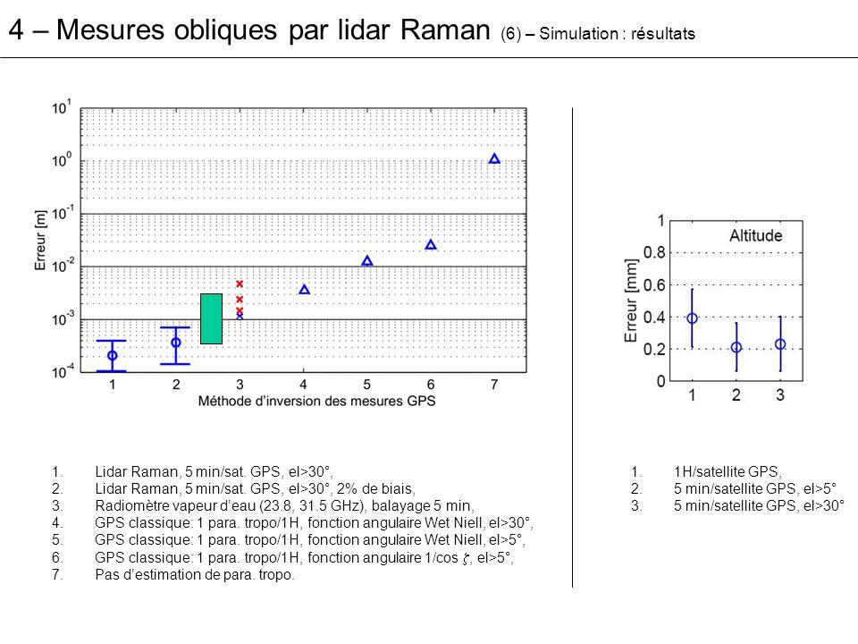 4 – Mesures obliques par lidar Raman (6) – Simulation : résultats