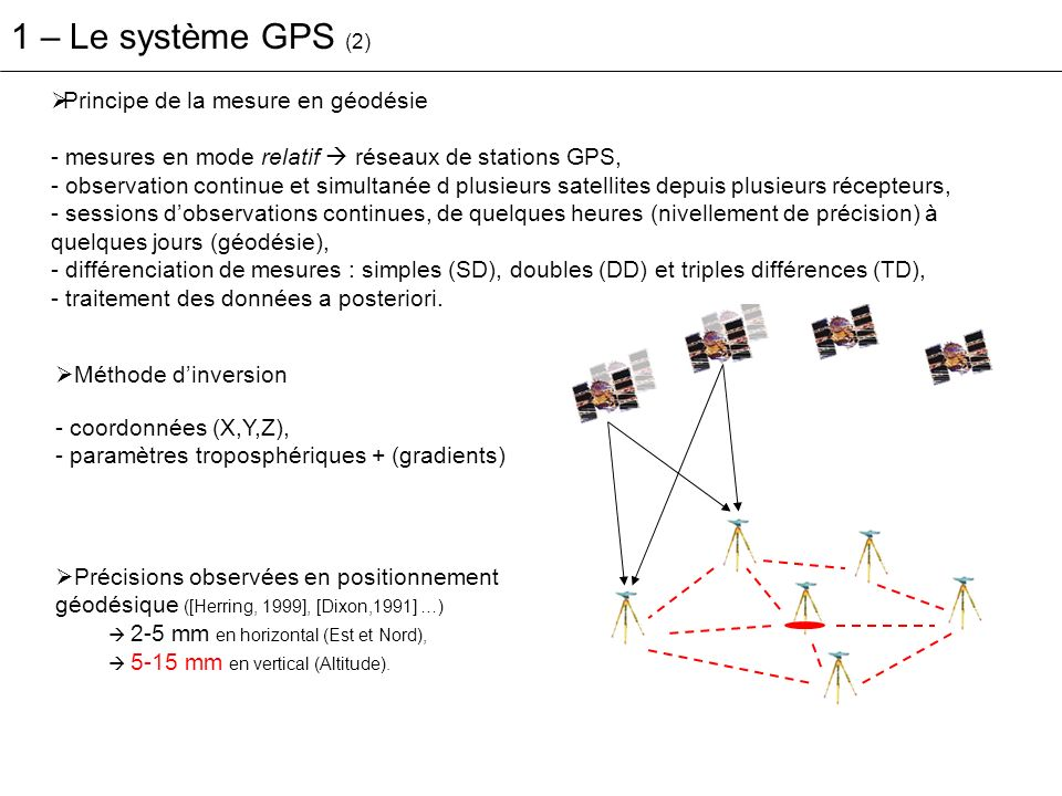 1 – Le système GPS (2) Principe de la mesure en géodésie