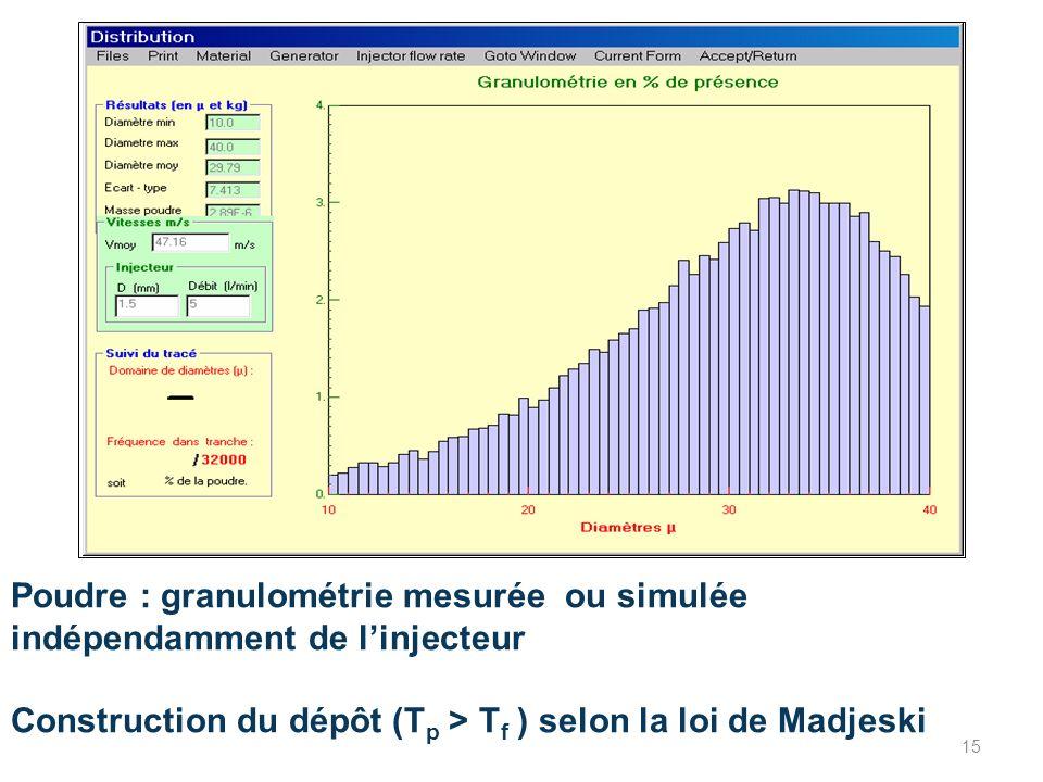 Poudre : granulométrie mesurée ou simulée indépendamment de l'injecteur Construction du dépôt (Tp > Tf ) selon la loi de Madjeski