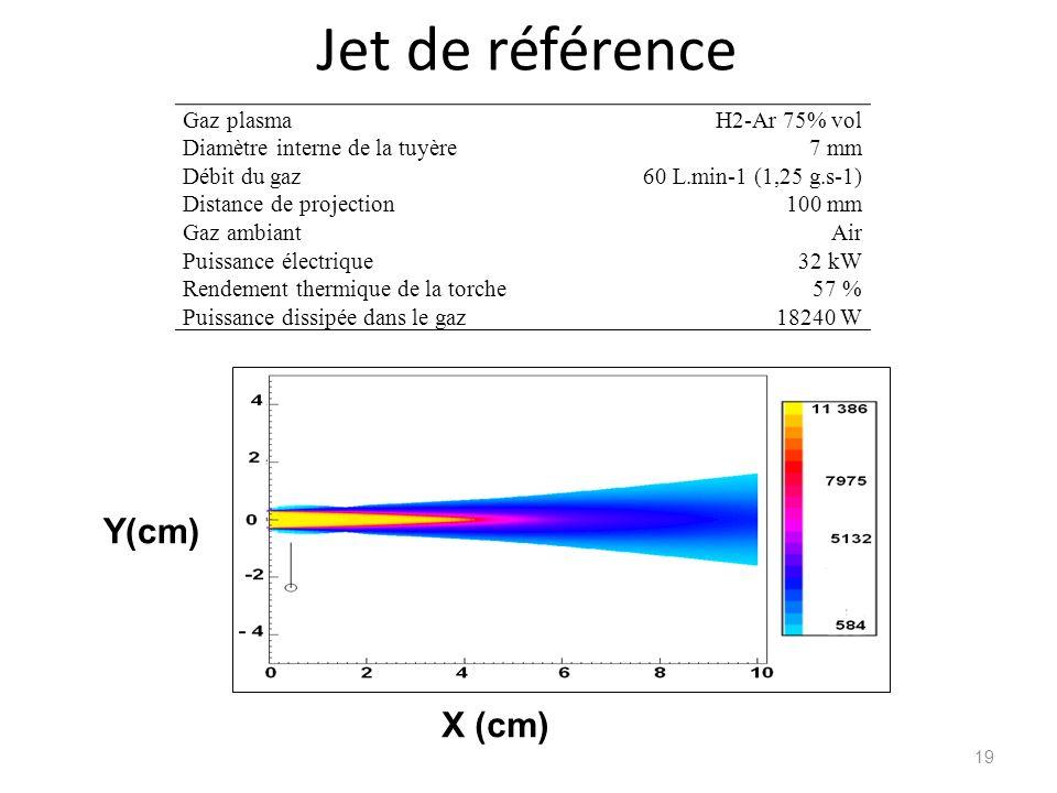 Jet de référence Y(cm) X (cm) Gaz plasma Diamètre interne de la tuyère