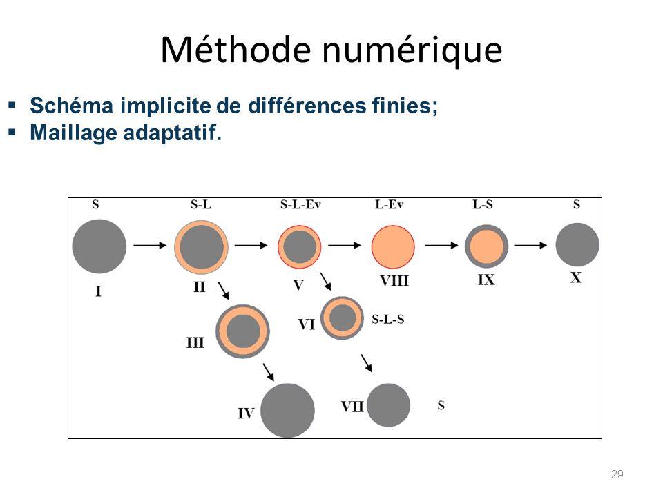 Méthode numérique Schéma implicite de différences finies;