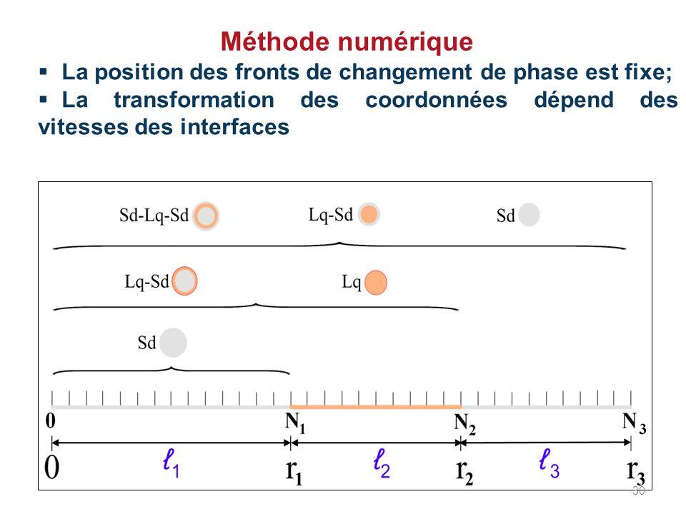 Méthode numérique La position des fronts de changement de phase est fixe; La transformation des coordonnées dépend des vitesses des interfaces.
