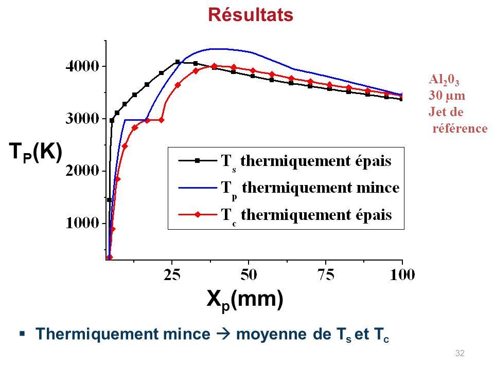 TP(K) Xp(mm) Résultats Thermiquement mince  moyenne de Ts et Tc Al203