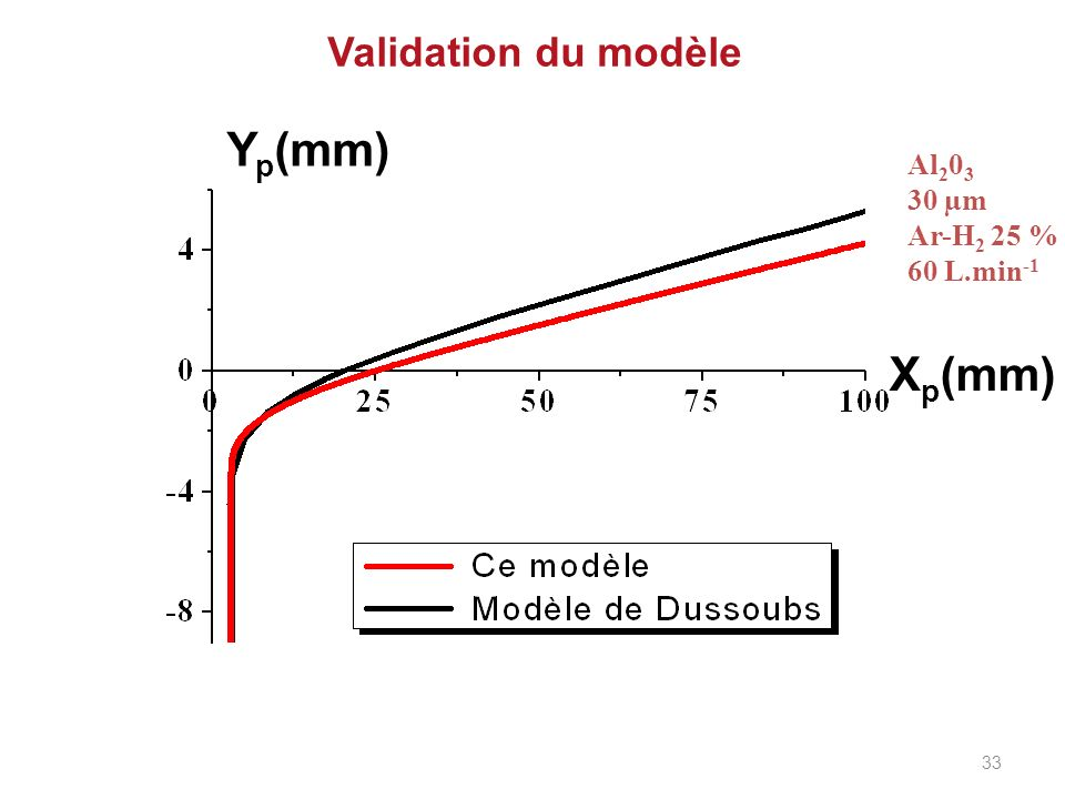 Yp(mm) Xp(mm) Validation du modèle Al µm Ar-H2 25 % 60 L.min-1