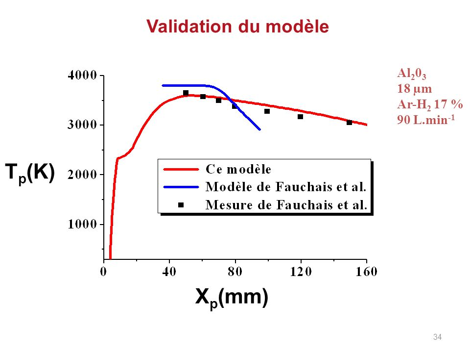 Validation du modèle Al203 18 µm Ar-H2 17 % 90 L.min-1 Tp(K) Xp(mm) 34