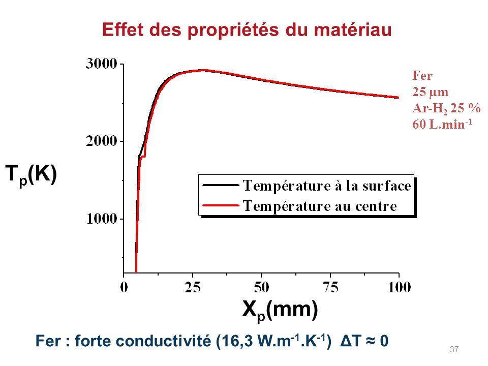 Effet des propriétés du matériau