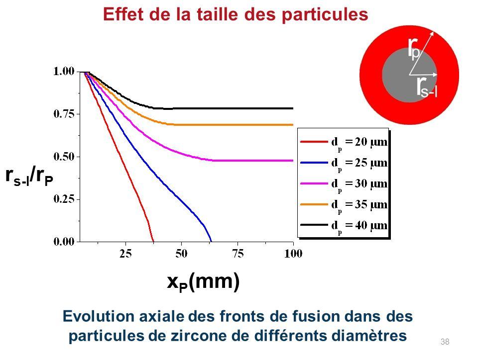 Effet de la taille des particules