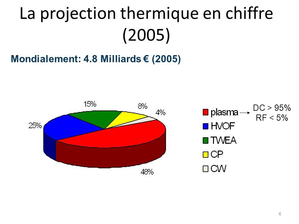 La projection thermique en chiffre (2005)