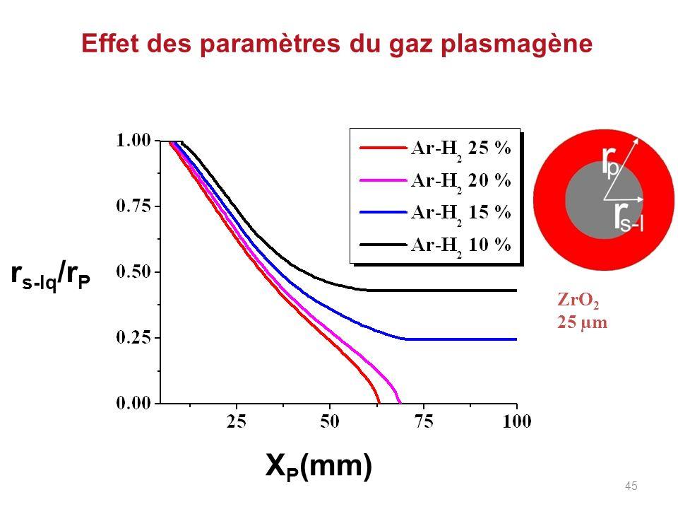 Effet des paramètres du gaz plasmagène