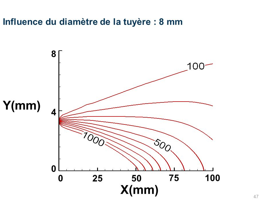 Y(mm) X(mm) Influence du diamètre de la tuyère : 8 mm