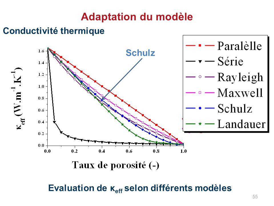 Adaptation du modèle Conductivité thermique Schulz
