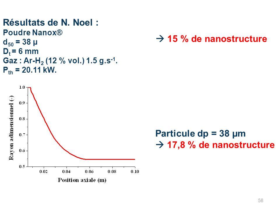 Résultats de N. Noel :  15 % de nanostructure Particule dp = 38 µm