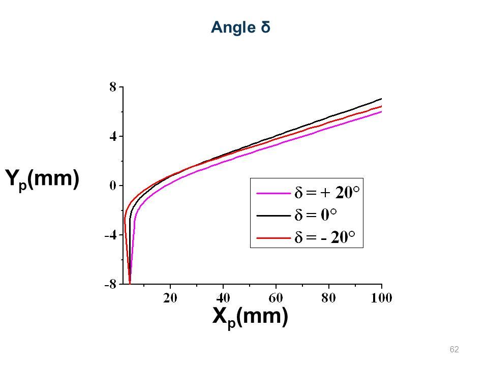 Angle δ Yp(mm) Xp(mm) 62