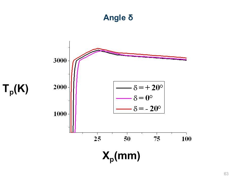 Angle δ Tp(K) Xp(mm) 63