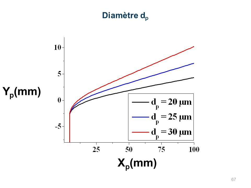 Diamètre dp Yp(mm) Xp(mm) 67