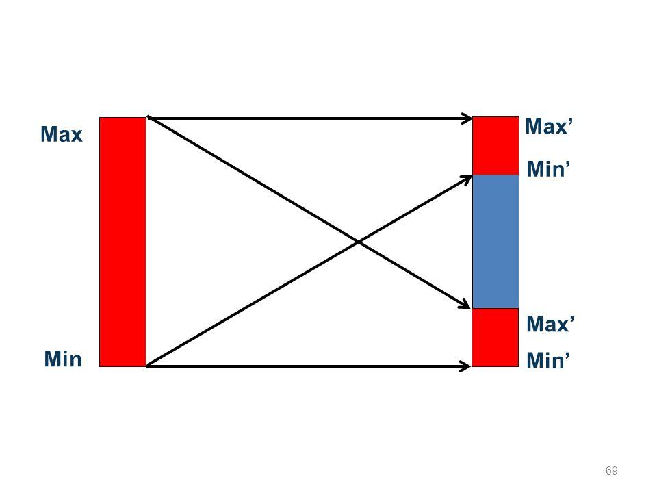 Max' Max Max' Min' Min Min' 69