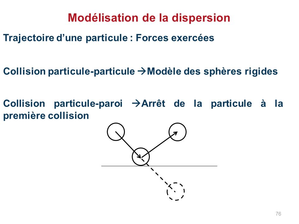 Modélisation de la dispersion