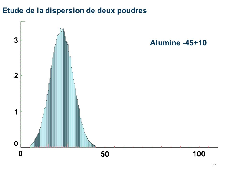 Etude de la dispersion de deux poudres