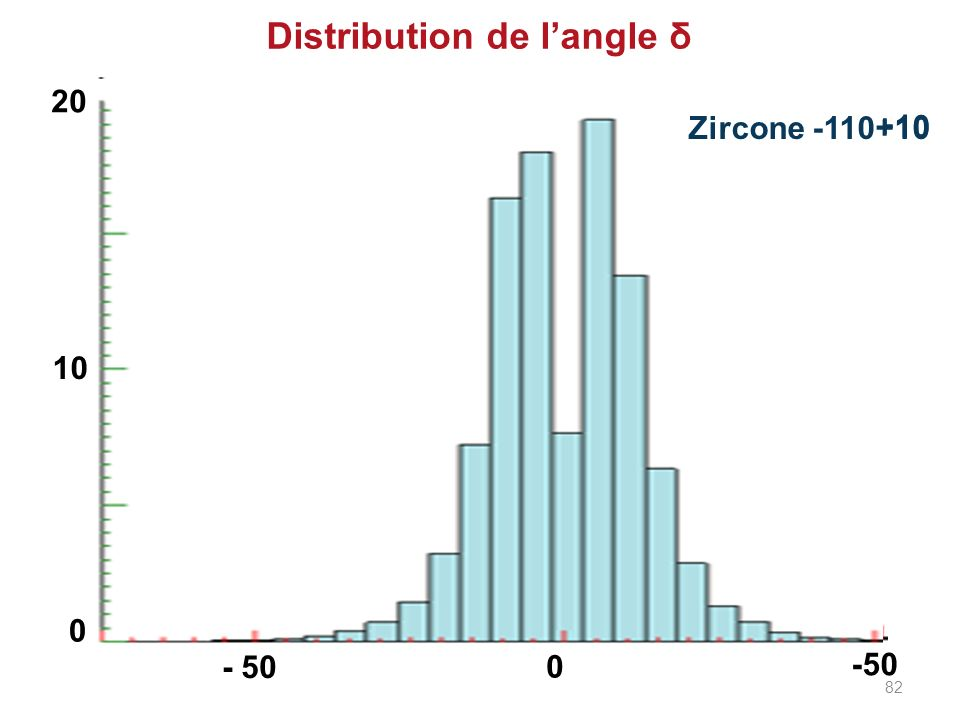 Distribution de l'angle δ