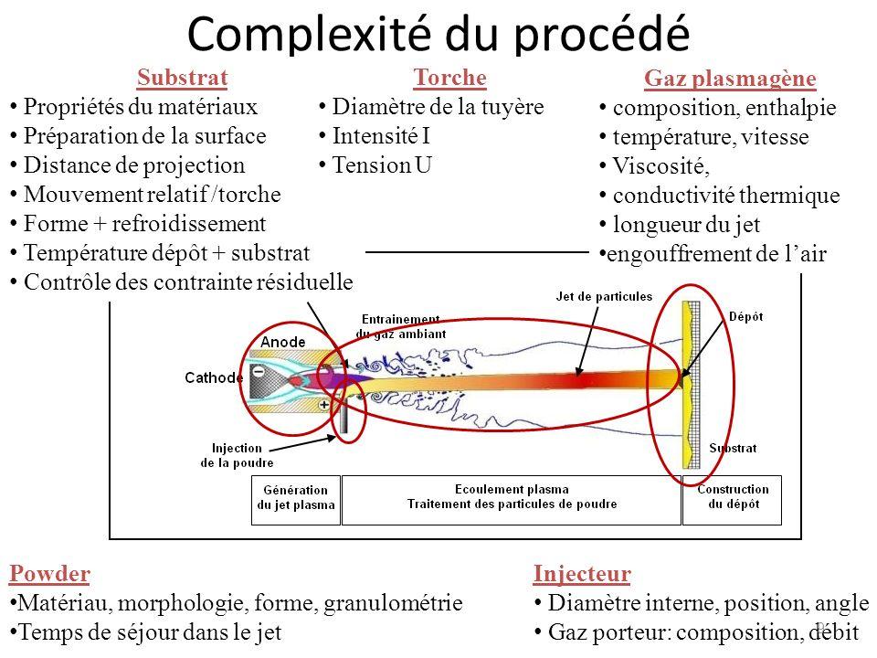 Complexité du procédé Substrat Propriétés du matériaux